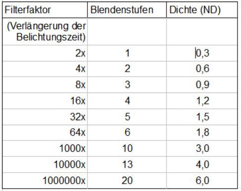 Graufilter Tabelle mit Angaben der Stärke in Belichtungszeitverlängerung, Blendenstufen und ND Wert